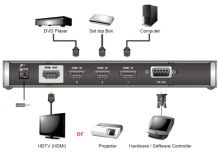 HDMI: Ampli, répartiteurs & commutateurs